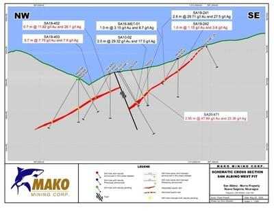 SCHEMATIC CROSS SECTION - WEST PIT (CNW Group/Mako Mining Corp.)