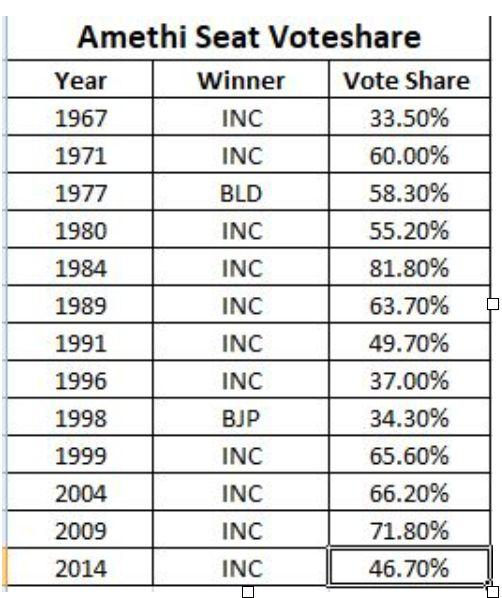 Why Rahul is the biggest loser in 2019 polls