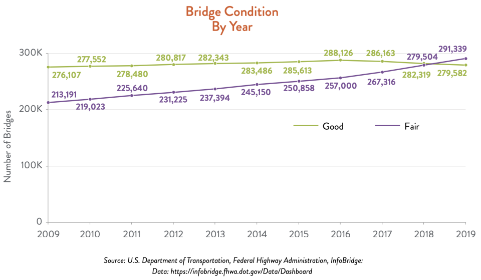 The quality of U.S. bridges has slowly declined. (Chart: ACSE)