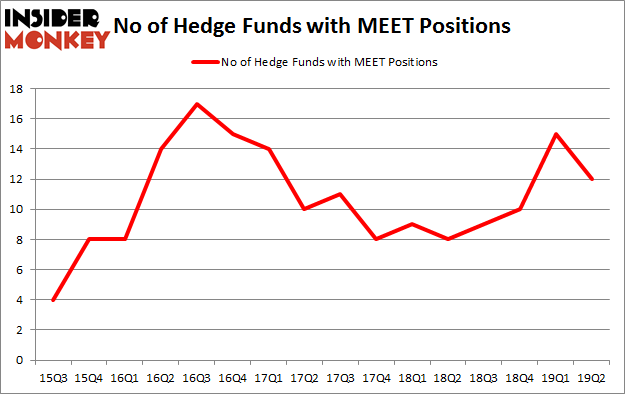 No of Hedge Funds with MEET Positions