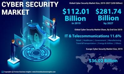 Cyber Security Market Analysis, Insights and Forecast, 2015-2027