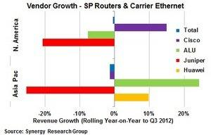 Big Gains for Cisco in N. America; ALU and Huawei Turn the Tables in APAC