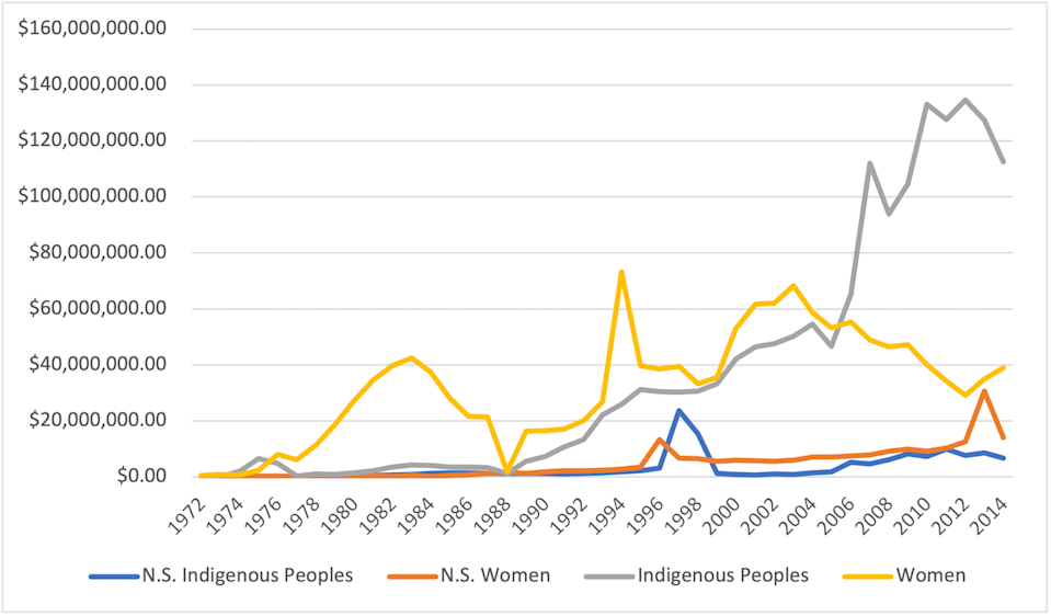 graph showing B.C. and N.S. transfer payments to nonprofits