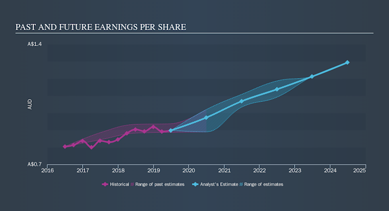 NZSE:EBO Past and Future Earnings, October 27th 2019