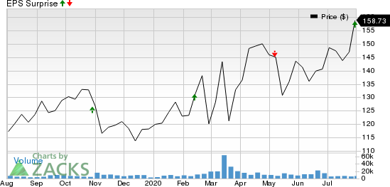 Digital Realty Trust, Inc. Price and EPS Surprise