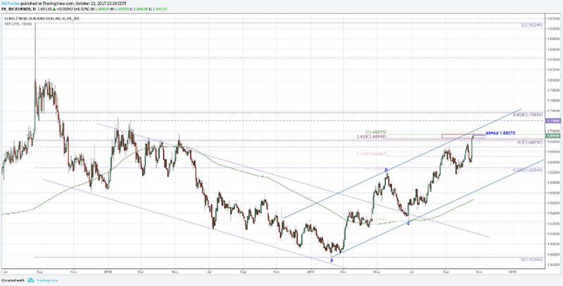 EUR/NZD Daily Chart