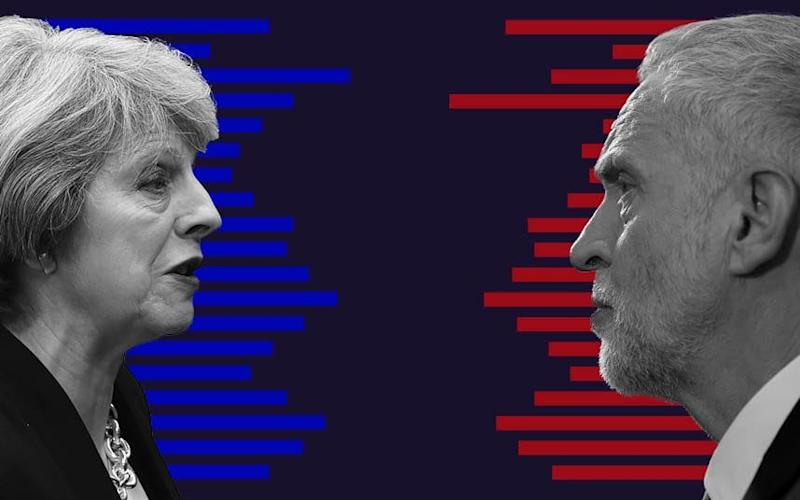 UK general election polls and odds tracker