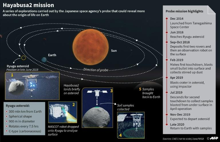 Main stages of Japan's Hayabusa2 space mission to the Ryugu asteroid