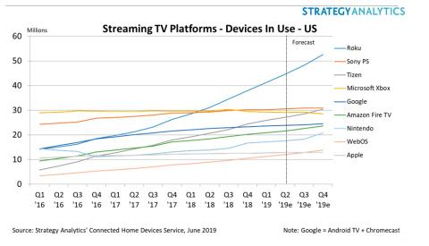 Roku Stretches Lead As #1 Streaming TV Platform in US After Record Q1 Performance: Strategy Analytics
