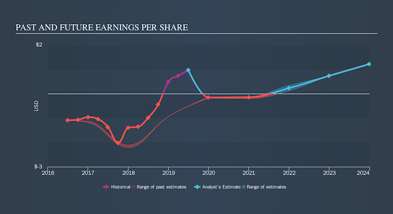 NasdaqGM:OXFD Past and Future Earnings, September 17th 2019
