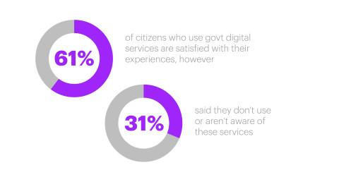 Nearly One-Third of Citizens Unaware of Digital Government Services, Accenture Survey Finds