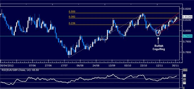Forex_Analysis_EURGBP_Classic_Technical_Report_12.03.2012_body_Picture_1.png, Forex Analysis: EUR/GBP Classic Technical Report 12.03.2012