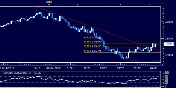 Forex_GBPUSD_Technical_Analysis_04.10.2013_body_Picture_5.png, GBP/USD Technical Analysis 04.10.2013