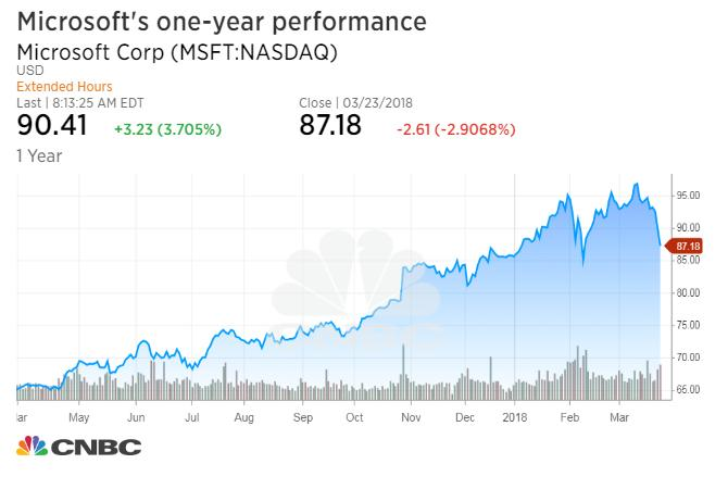 MSFT) — Microsoft Corporation (NASDAQ