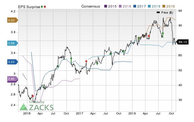 Nu Skin (NUS) possesses the right combination of the two key ingredients for a likely earnings beat in its upcoming report. Get prepared with the key expectations.