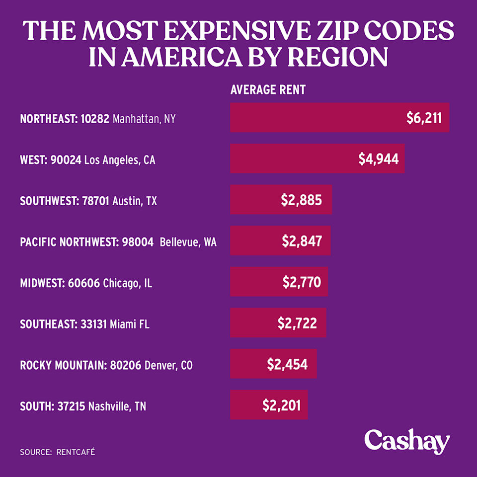 Nashville has the most expensive zip code in the South. (Graphic: David Foster/Cashay)