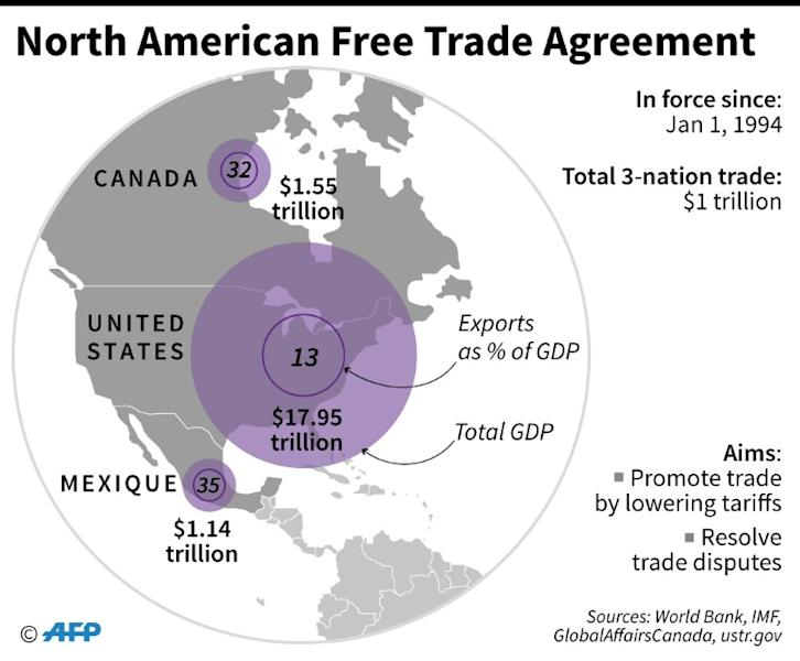 GDP and percent of trade of the US, Canada and Mexico
