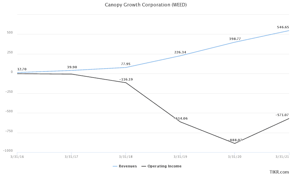 Canopy Growth 5 year revenue and operating earnings 2016-2021