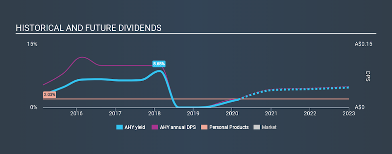 ASX:AHY Historical Dividend Yield, February 29th 2020