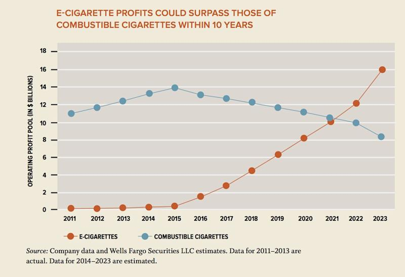 E-cigarette profits are skyrocketing.