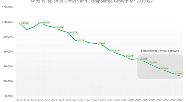 Revenue growth trends for SHOP stock