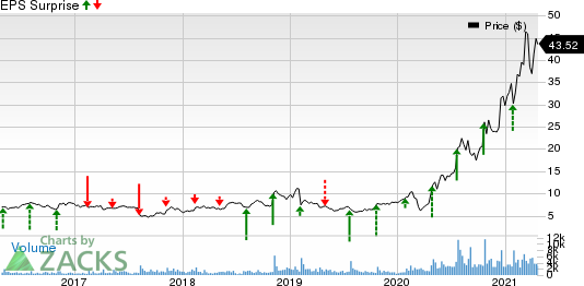 Calix, Inc Price and EPS Surprise