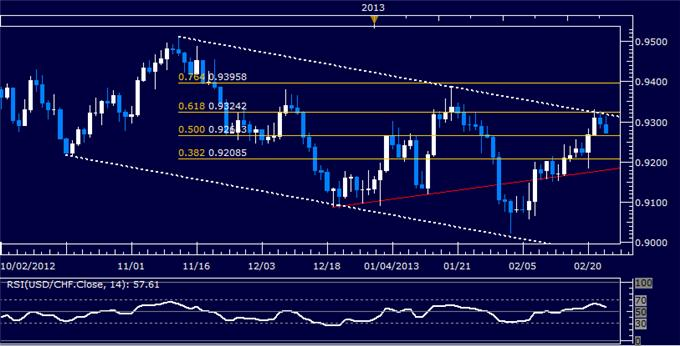 Forex_USDCHF_Technical_Analysis_02.25.2013_body_Picture_5.png, USD/CHF Technical Analysis 02.25.2013