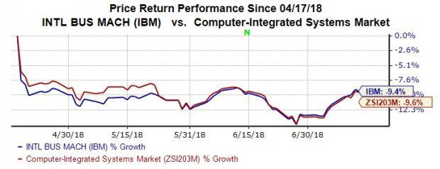 These ETFs could be potential movers if IBM surprises the market.