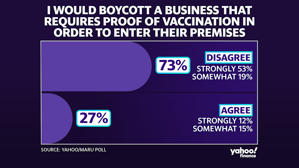 A recent Yahoo/Maru poll found that 27 per cent say they would boycott a business that requires proof of vaccination.