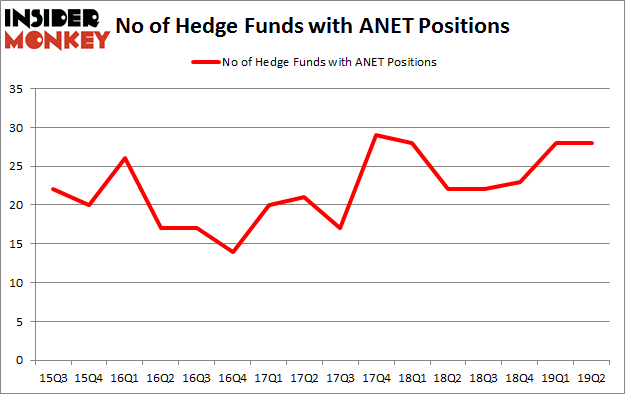 No of Hedge Funds with ANET Positions
