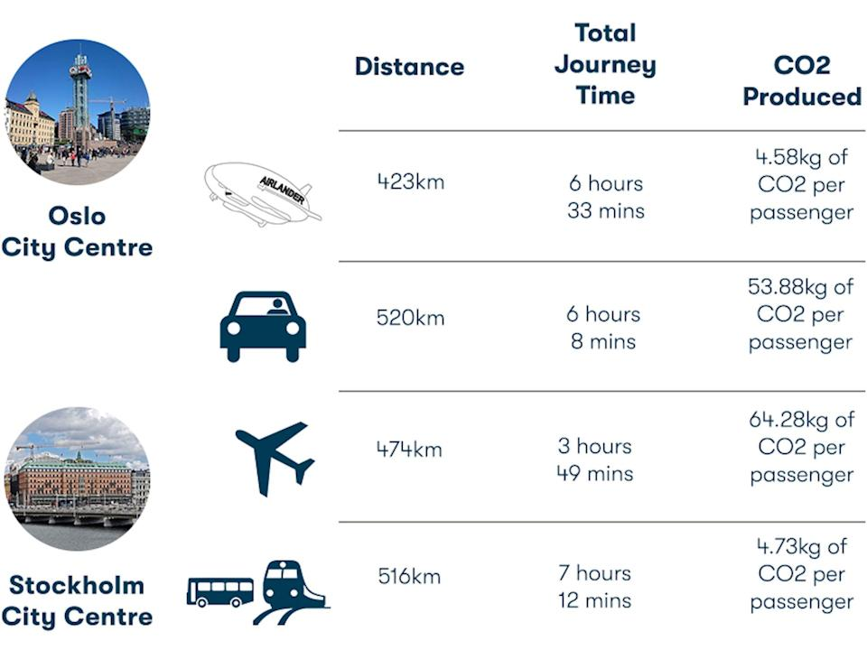 Example of a route from Oslo to Stockholm comparing the Airlander 10, driving, flight, and train times