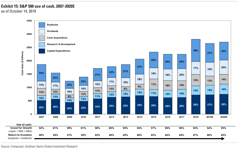 Historically, companies use a little more than half of cash on growth initiatives and a little less than half on buybacks and dividends. (Goldman Sachs)