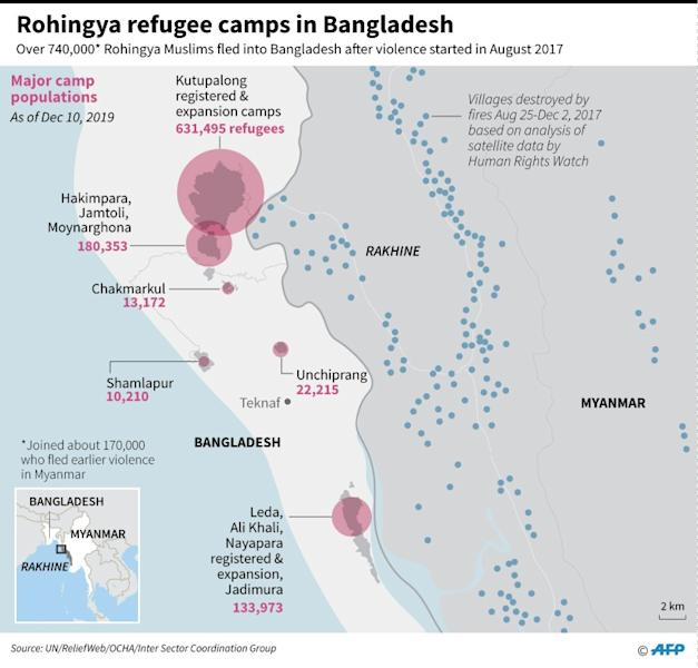 Major Rohingya refugee camp populations in Bangladesh, as of December 2019