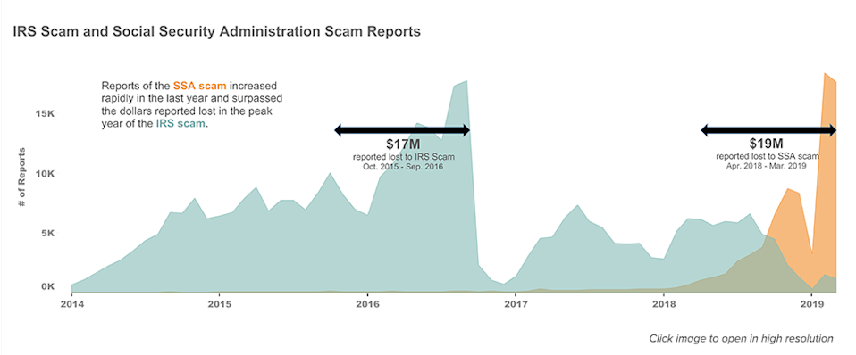 Data from the FTC shows that Social Security phone scams have passed IRS scams. (FTC)