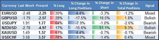 ssi_table_story_body_Picture_18.png, US Dollar at Big Turning Point versus Euro, Kiwi, British Pound