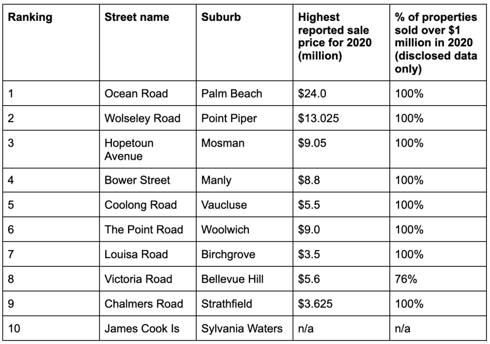 Most expensive streets in Sydney. Source: Domain