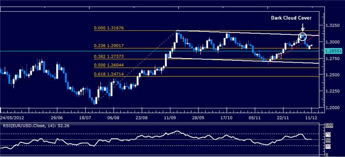 Forex_Analysis_EURUSD_Classic_Technical_Report_12.11.2012_body_Picture_1.png, Forex Analysis: EUR/USD Classic Technical Report 12.11.2012