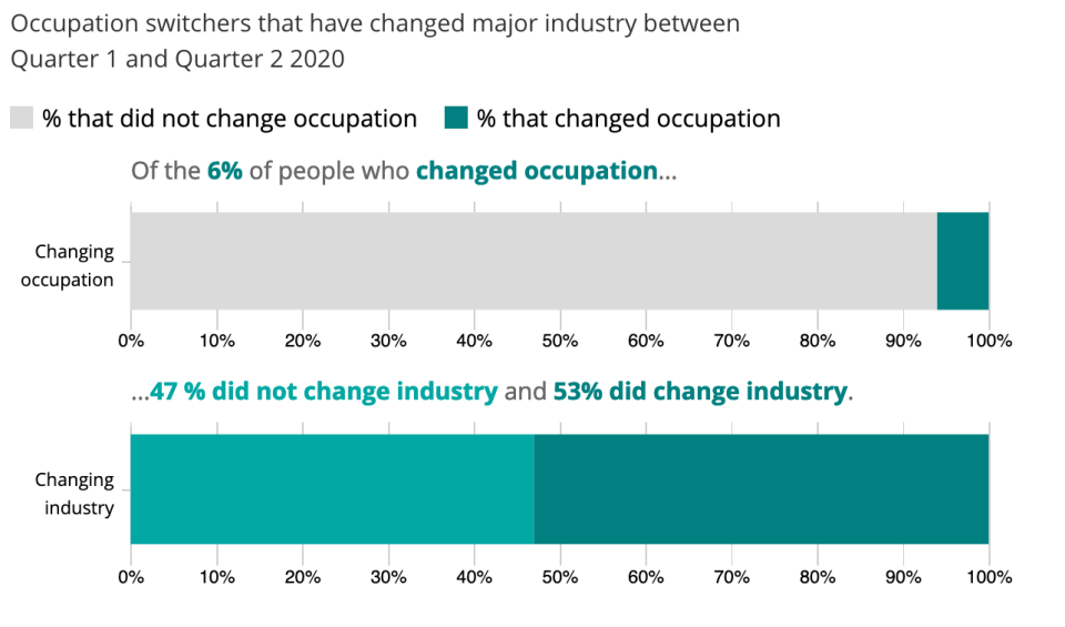 Half of job switchers changed industry, according to official figures. Chart: ONS