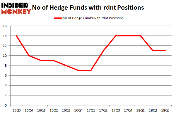No of Hedge Funds with RDNT Positions