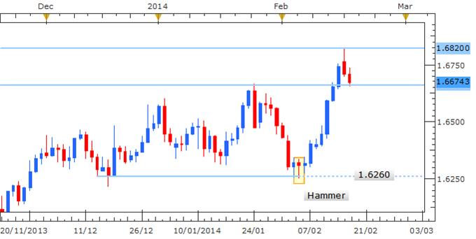 Forex_Strategy_GBPUSD_Advances_Further_Post_Hammer_Candle_body_Picture_1.png, Forex Strategy: GBP/USD Trend Reversal Ahead?