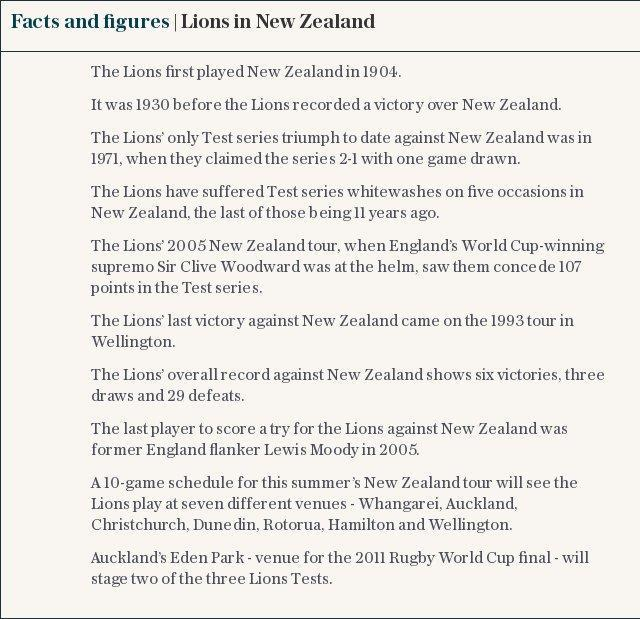 Facts and figures | Lions in New Zealand