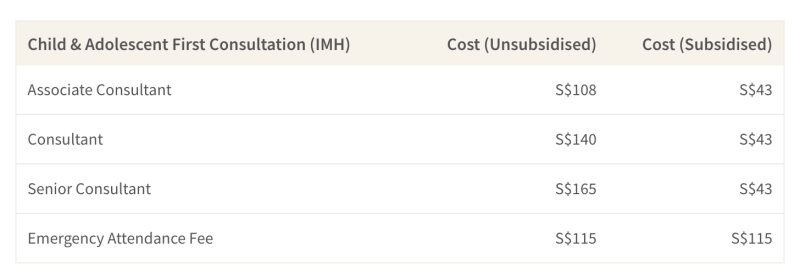 This table shows the cost of a first consultation for kids & adolescents at the Institute of Mental Health