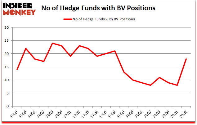 Is BV A Good Stock To Buy?