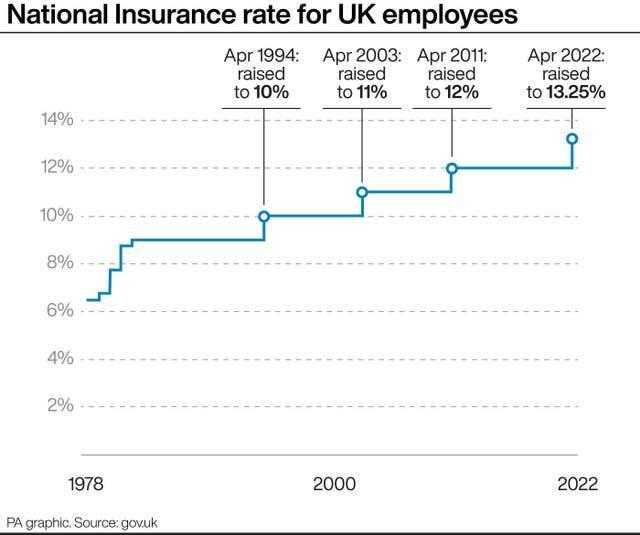 National Insurance rate for UK employees