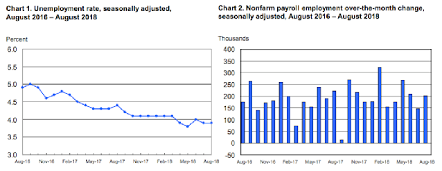 Hiring was better than expected in August while wages grew far faster than forecast by economists. (Source: BLS)