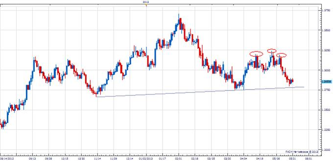 PT_euro_unfolding_body_Picture_1.png, Price & Time: The Unfolding Cycle in the Euro