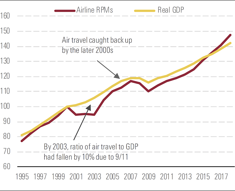 A graph depicting Overall air travel eventually caught up from post-9/11 shortfall