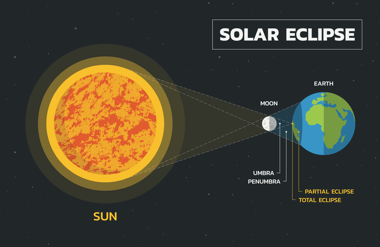 A diagram of what happens during a solar eclipse.