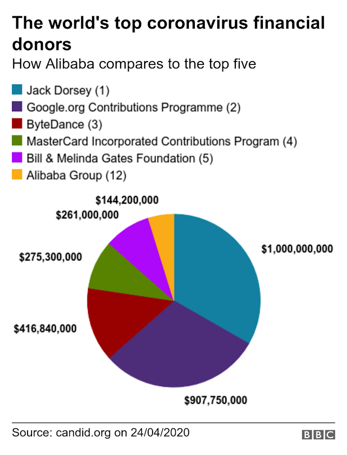 The world's top coronavirus financial donors. How Alibaba compares to the top five. The data shows the top five donors during the coronavirus crisis, according to Candid.org .