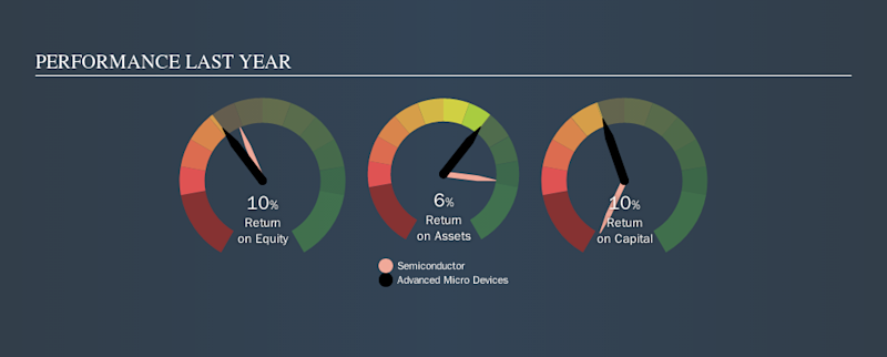 Is Advanced Micro Devices Inc S Nasdaq Amd 10 Roe Strong Compared To Its Industry